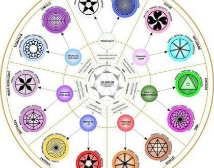 A Umbanda e a simbologia
